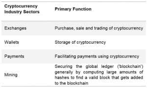 Cryptocurrency Industry Sectors