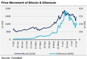 Price movement for Bitcoin & Ethereum